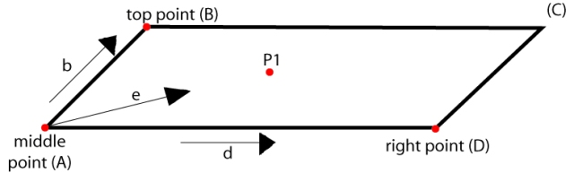 if P1 was located on the top plane of the box, then we would use these vectors.